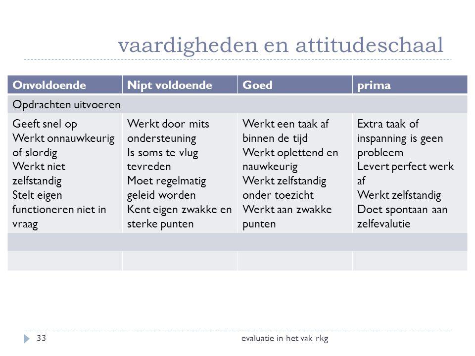 vaardigheden en attitudeschaal