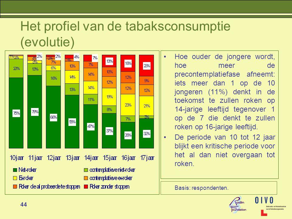 Het profiel van de tabaksconsumptie (evolutie)