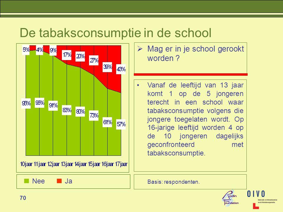 De tabaksconsumptie in de school