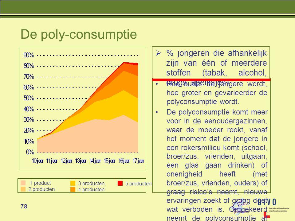 De poly-consumptie % jongeren die afhankelijk zijn van één of meerdere stoffen (tabak, alcohol, drugs, spelletjes)