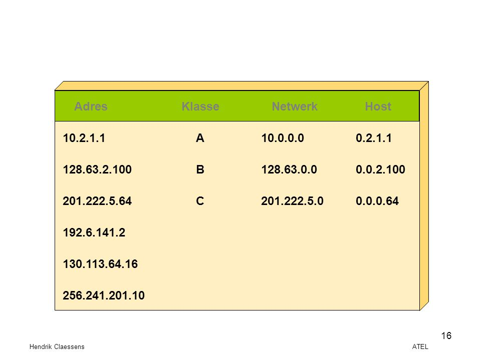Adres Klasse Netwerk Host A B C