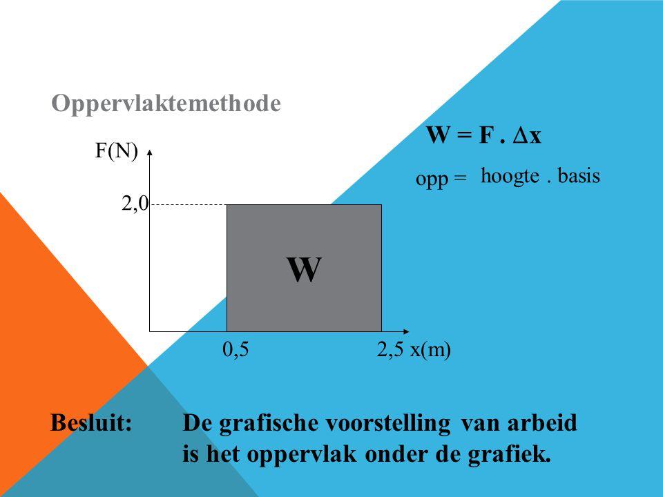 W Oppervlaktemethode W = F . x