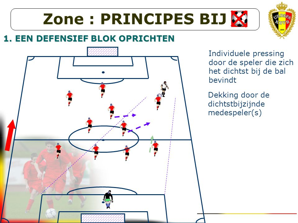 Zone : PRINCIPES BIJ 1. EEN DEFENSIEF BLOK OPRICHTEN