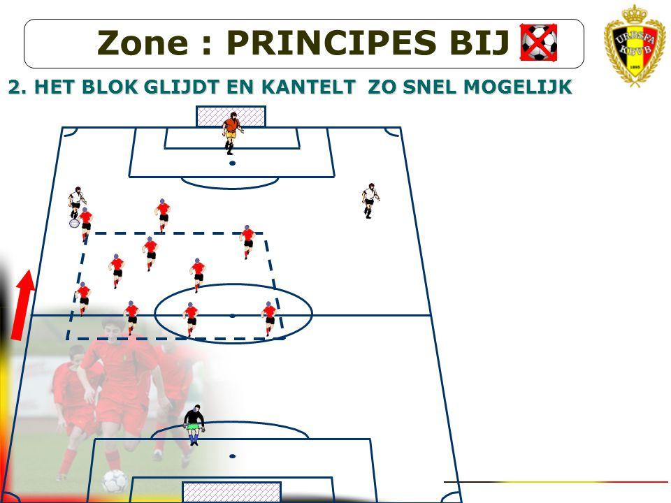 Zone : PRINCIPES BIJ 2. HET BLOK GLIJDT EN KANTELT ZO SNEL MOGELIJK