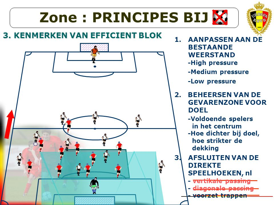 Zone : PRINCIPES BIJ 3. KENMERKEN VAN EFFICIENT BLOK