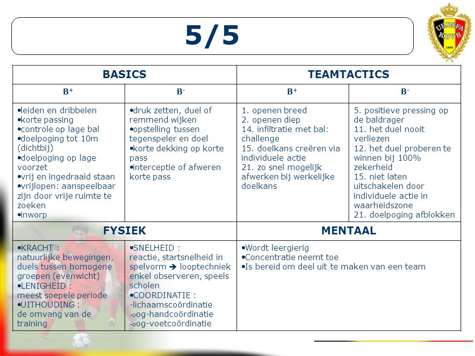 5/5 BASICS TEAMTACTICS FYSIEK MENTAAL B+ B- leiden en dribbelen