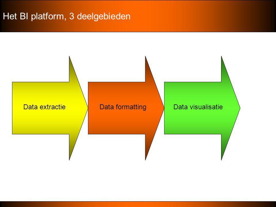 Het BI platform, 3 deelgebieden