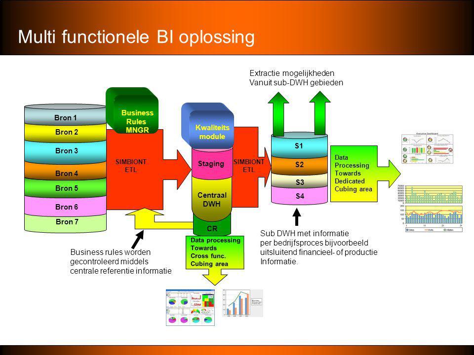 Multi functionele BI oplossing