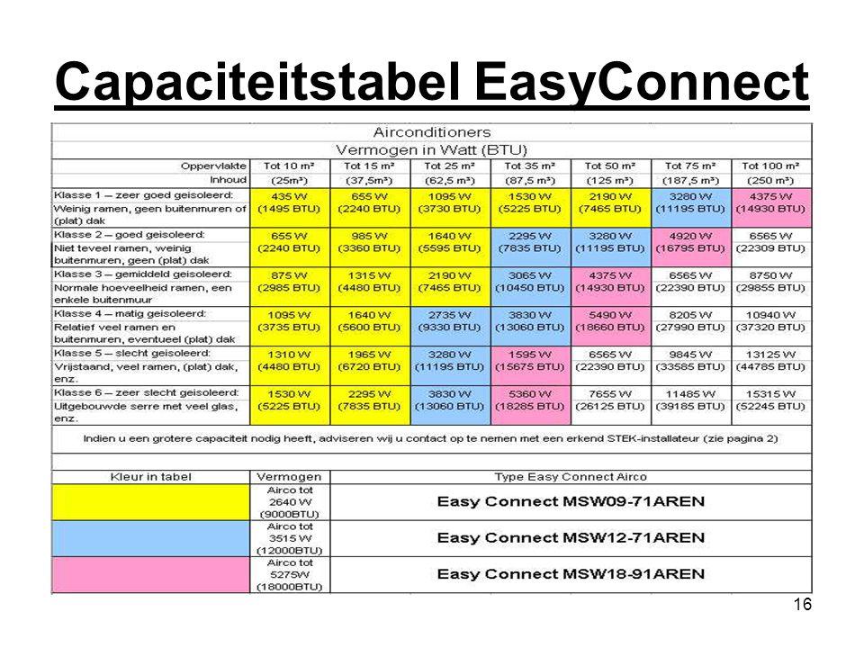 Capaciteitstabel EasyConnect