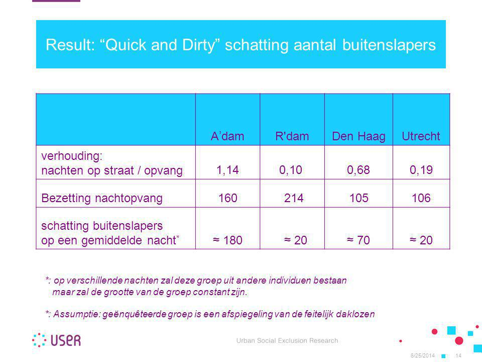 Result: Quick and Dirty schatting aantal buitenslapers