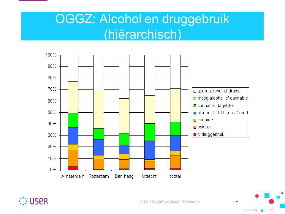OGGZ: Alcohol en druggebruik (hiërarchisch)
