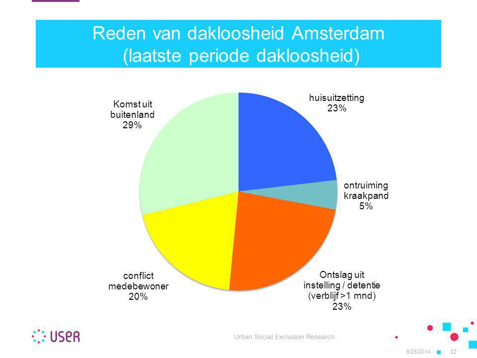 Reden van dakloosheid Amsterdam (laatste periode dakloosheid)