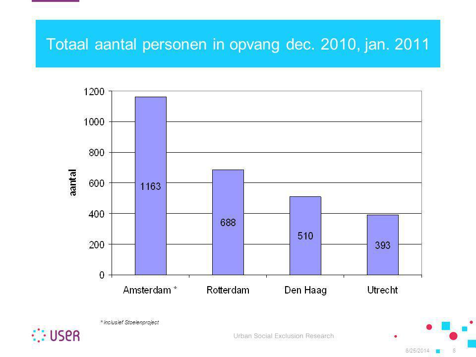 Totaal aantal personen in opvang dec. 2010, jan. 2011