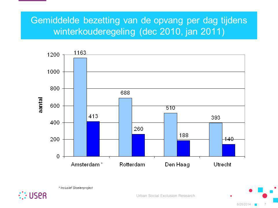 Gemiddelde bezetting van de opvang per dag tijdens winterkouderegeling (dec 2010, jan 2011)