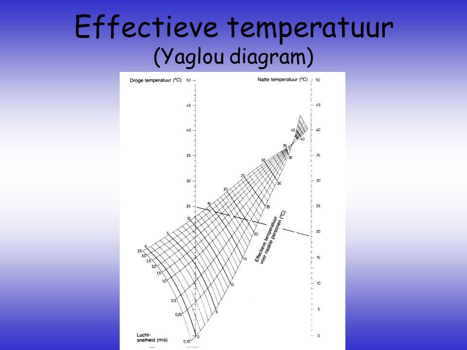 Effectieve temperatuur (Yaglou diagram)