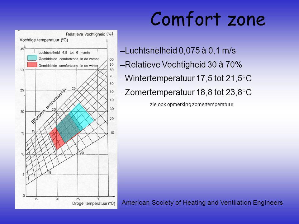 Comfort zone Luchtsnelheid 0,075 à 0,1 m/s