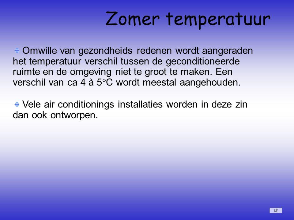 Zomer temperatuur