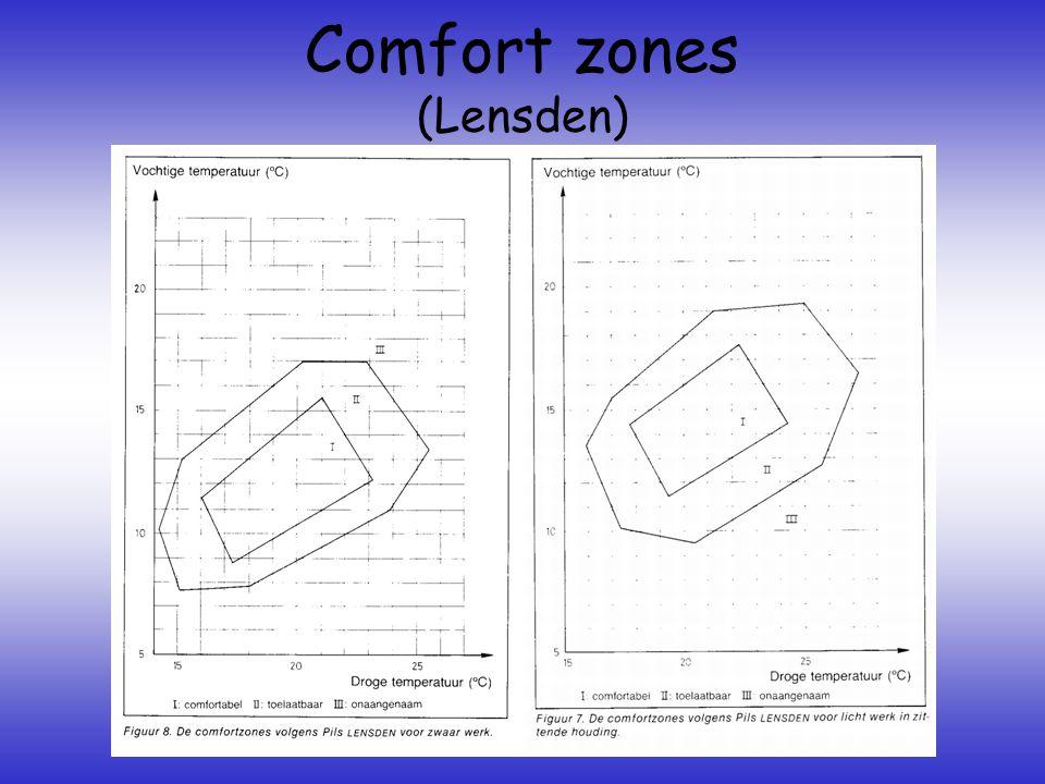 Comfort zones (Lensden)