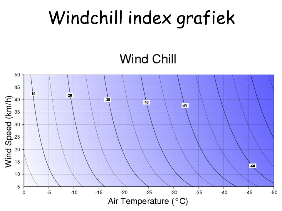Windchill index grafiek