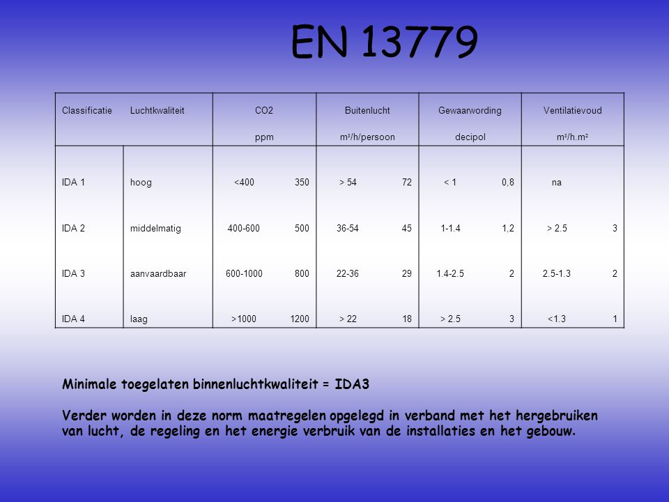 EN 13779 Minimale toegelaten binnenluchtkwaliteit = IDA3
