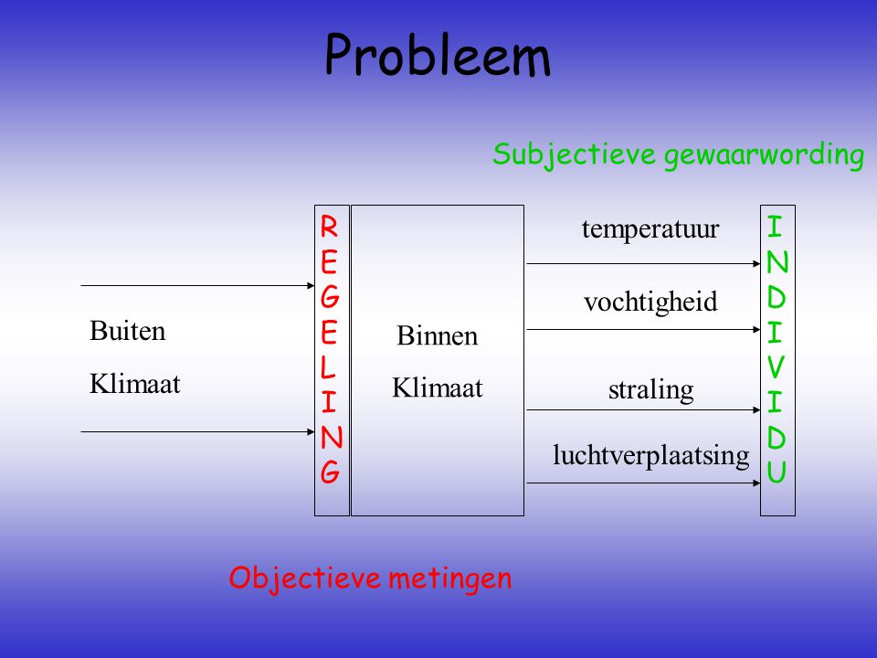 Probleem Subjectieve gewaarwording REGELING Binnen Klimaat temperatuur