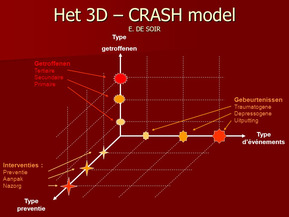 Het 3D – CRASH model E. DE SOIR
