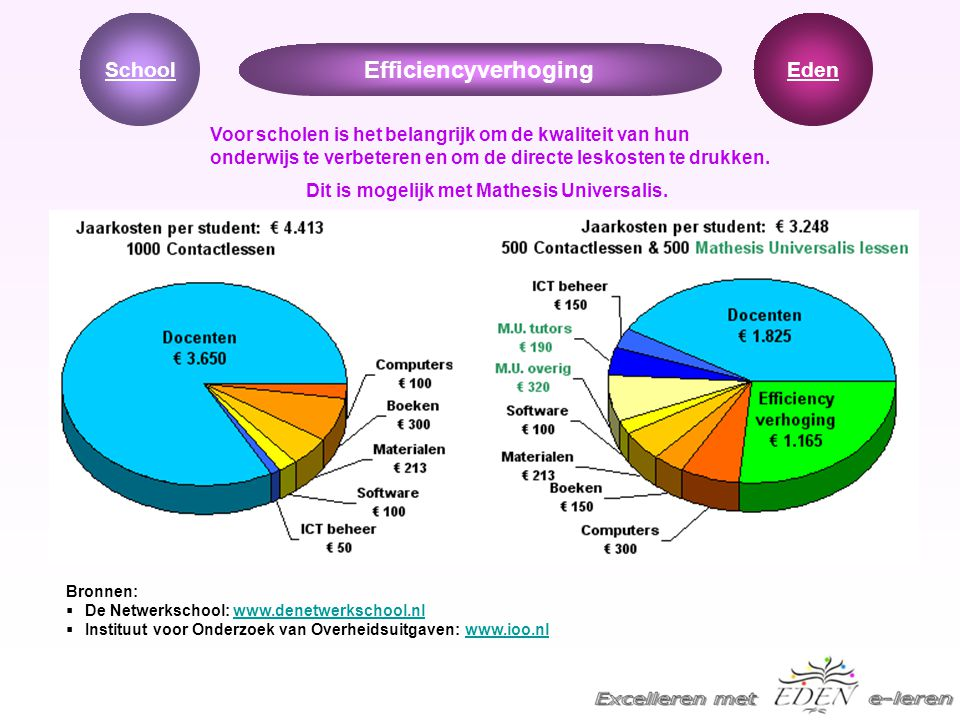 Efficiencyverhoging School Eden