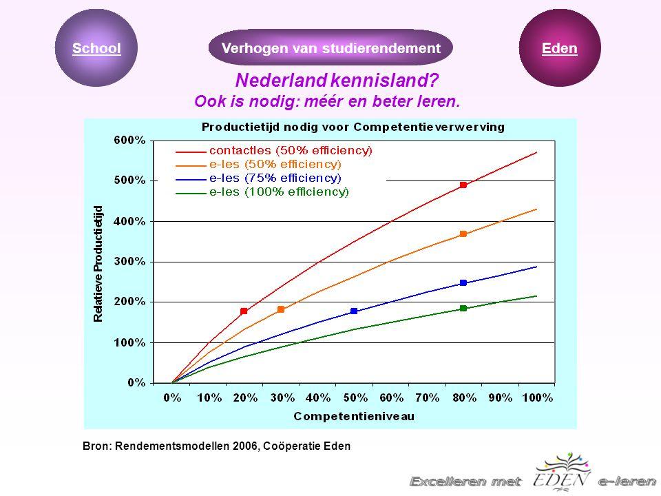 Verhogen van studierendement Ook is nodig: méér en beter leren.