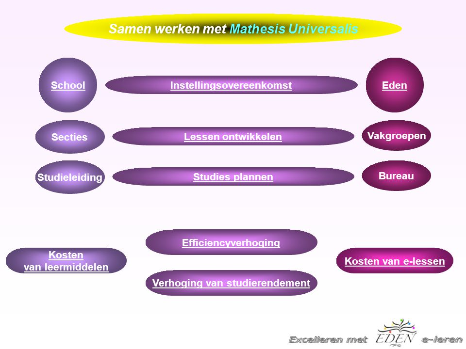 Samen werken met Mathesis Universalis