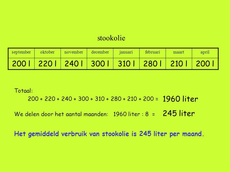 stookolie 200 l 220 l 240 l 300 l 310 l 280 l 210 l 1960 liter