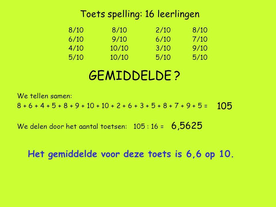 GEMIDDELDE Toets spelling: 16 leerlingen 105 6,5625