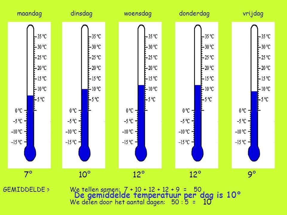 De gemiddelde temperatuur per dag is 10° 10