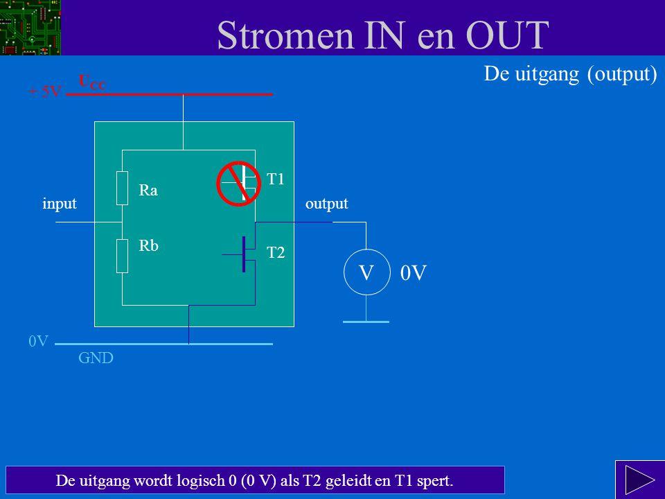 De uitgang wordt logisch 0 (0 V) als T2 geleidt en T1 spert.