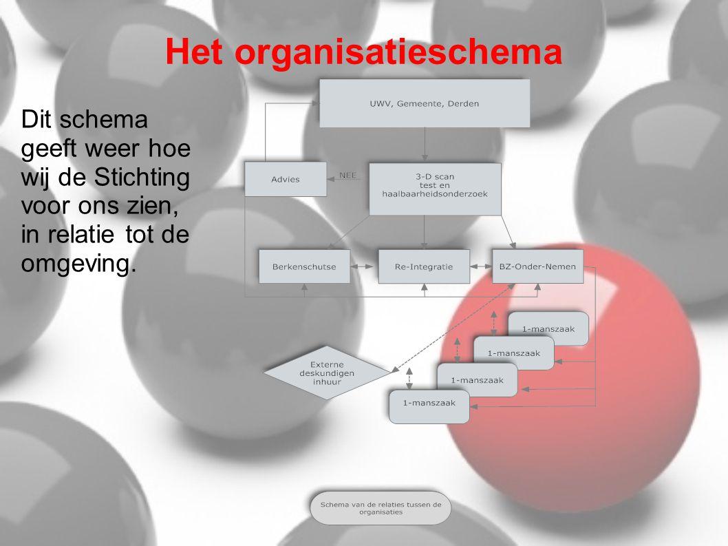 Het organisatieschema
