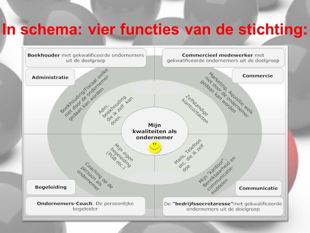 In schema: vier functies van de stichting: