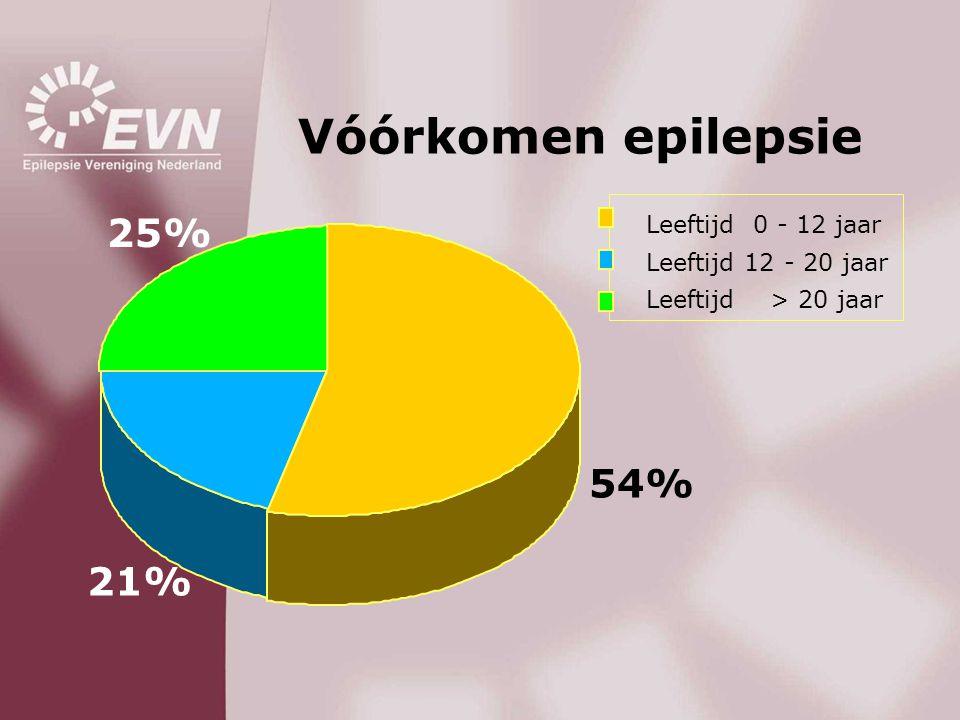 Vóórkomen epilepsie 25% 54% 21% Leeftijd 0 - 12 jaar