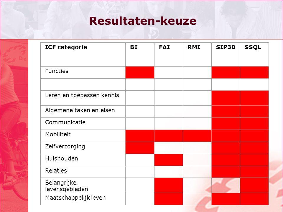 Resultaten-keuze ICF categorie BI FAI RMI SIP30 SSQL Functies