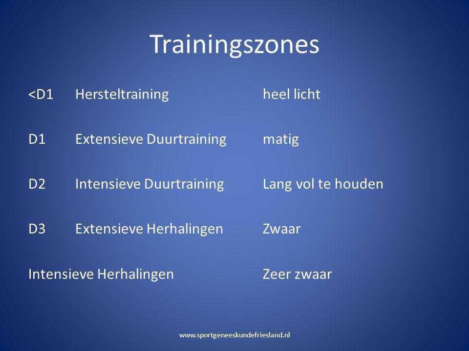 Trainingszones