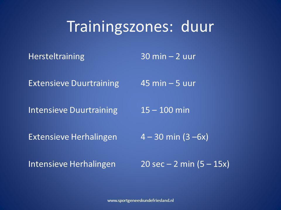 Trainingszones: duur