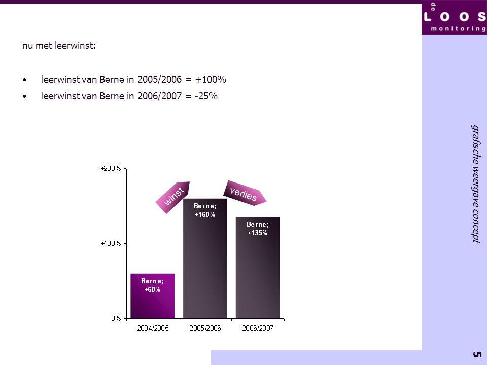 nu met leerwinst: leerwinst van Berne in 2005/2006 = +100% leerwinst van Berne in 2006/2007 = -25%