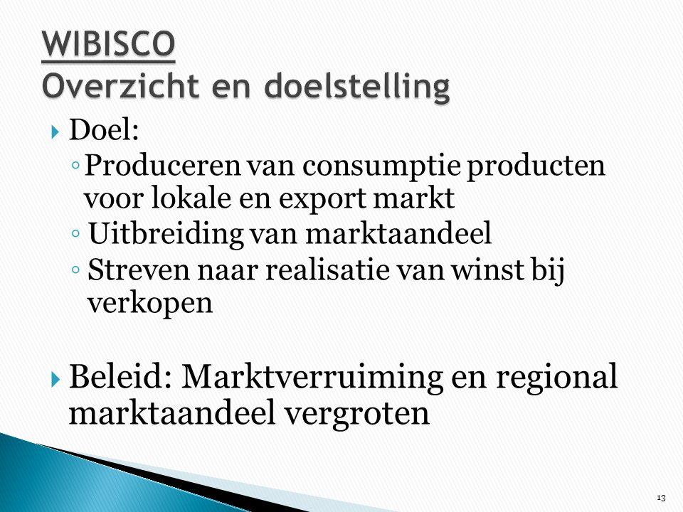 WIBISCO Overzicht en doelstelling