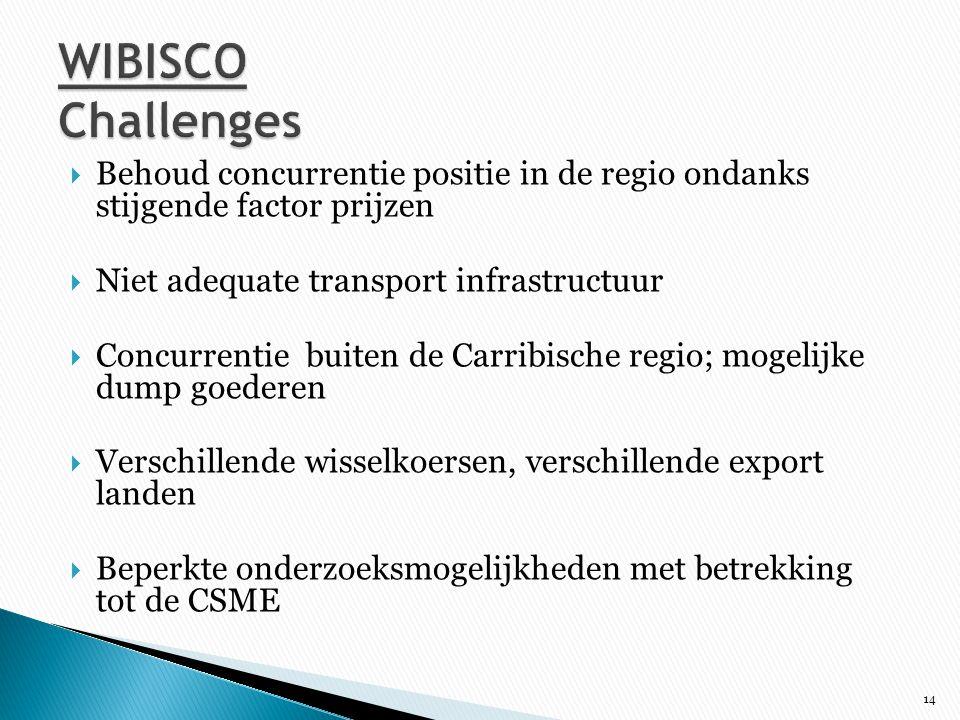 WIBISCO Challenges Behoud concurrentie positie in de regio ondanks stijgende factor prijzen. Niet adequate transport infrastructuur.
