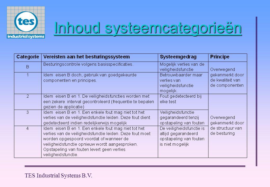 Inhoud systeemcategorieën