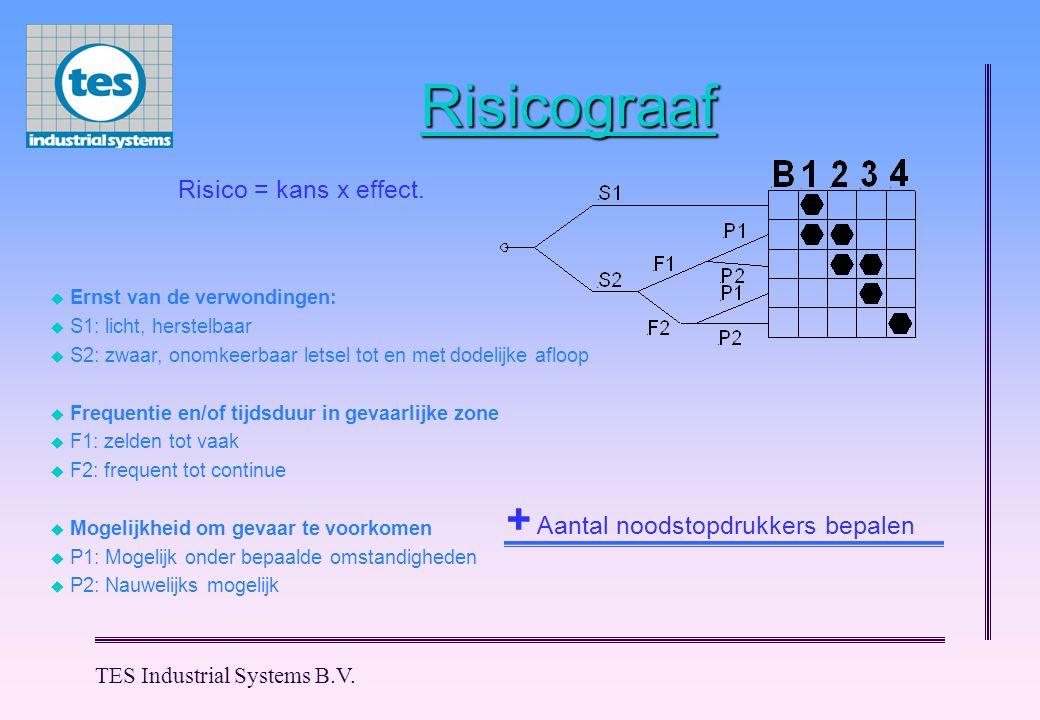 Risicograaf + Aantal noodstopdrukkers bepalen Risico = kans x effect.