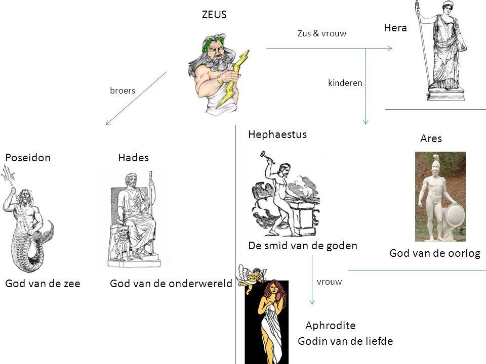 ZEUS Hera Hephaestus Ares Poseidon Hades De smid van de goden
