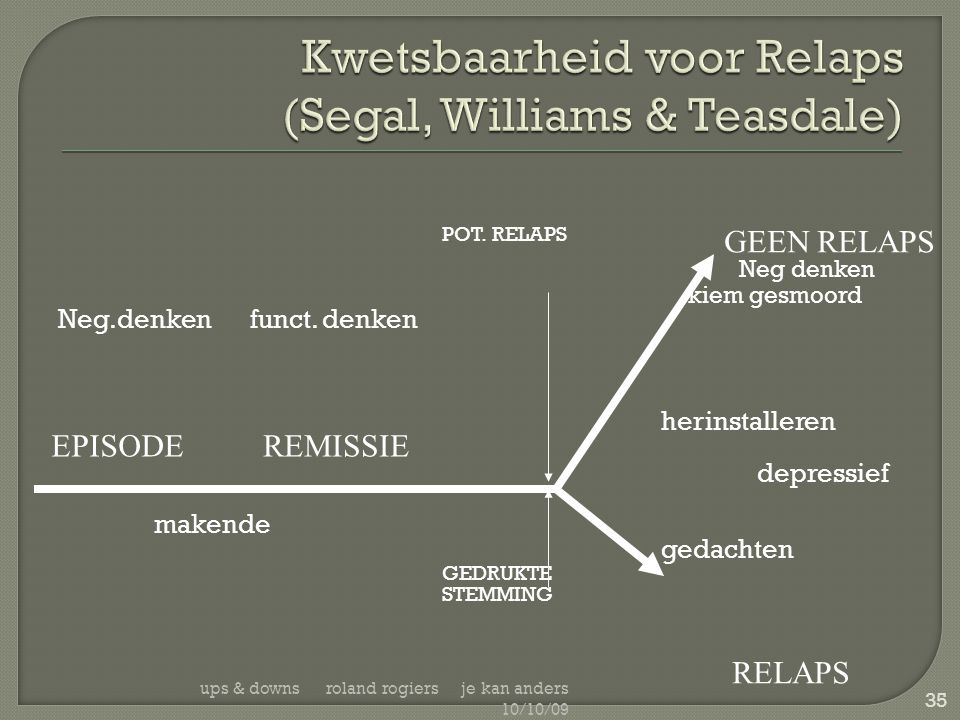 Kwetsbaarheid voor Relaps (Segal, Williams & Teasdale)