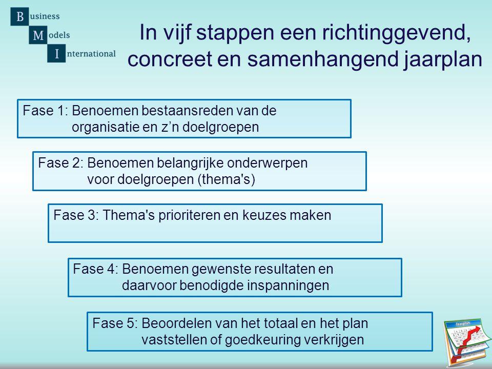 In vijf stappen een richtinggevend, concreet en samenhangend jaarplan
