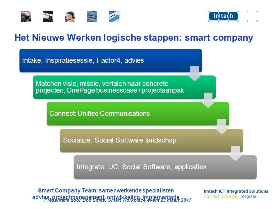 Het Nieuwe Werken logische stappen: smart company