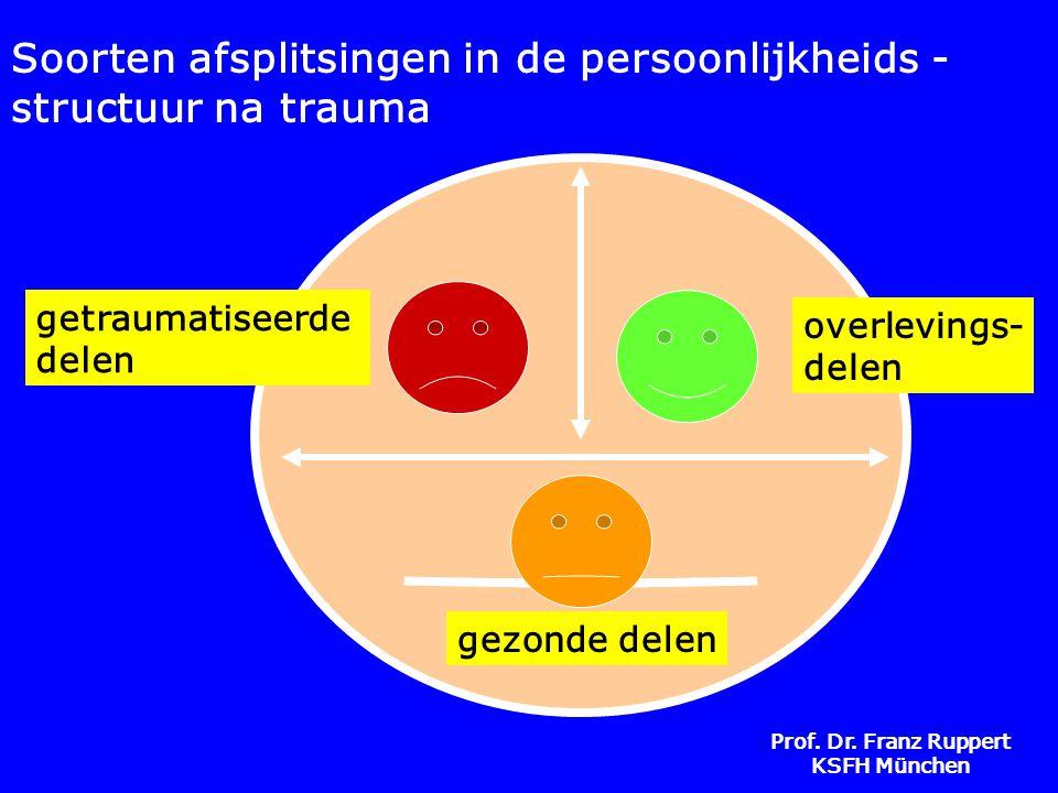 Soorten afsplitsingen in de persoonlijkheids - structuur na trauma