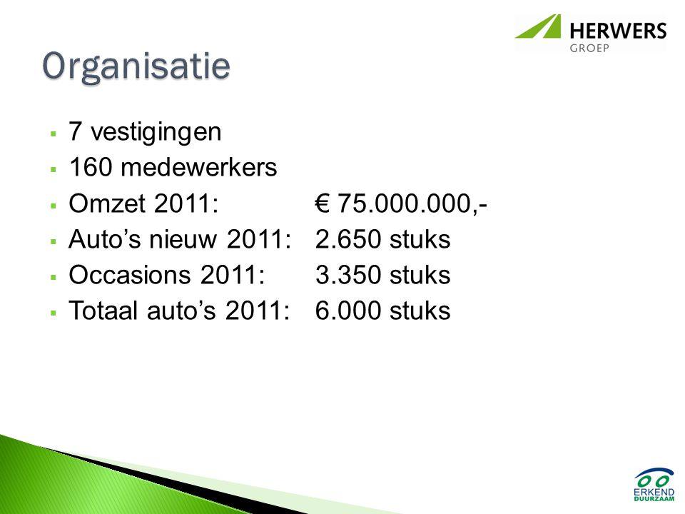 Organisatie 7 vestigingen 160 medewerkers Omzet 2011: € 75.000.000,-
